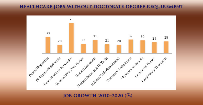 Healthcare Jobs without doctorate