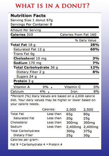 Donut Nutrition Label
