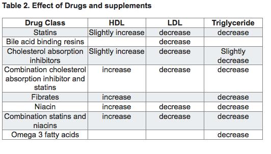 Cholesterol medications – Régime pauvre en calories