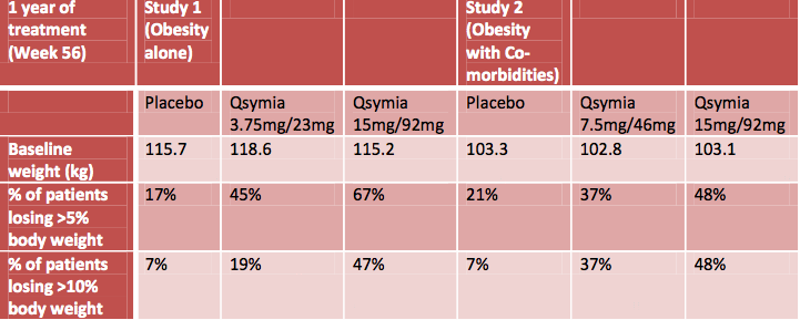 Qsymia weight loss effect