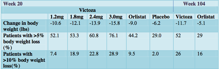 Victoza Obesity Weight Loss Study Scale Results